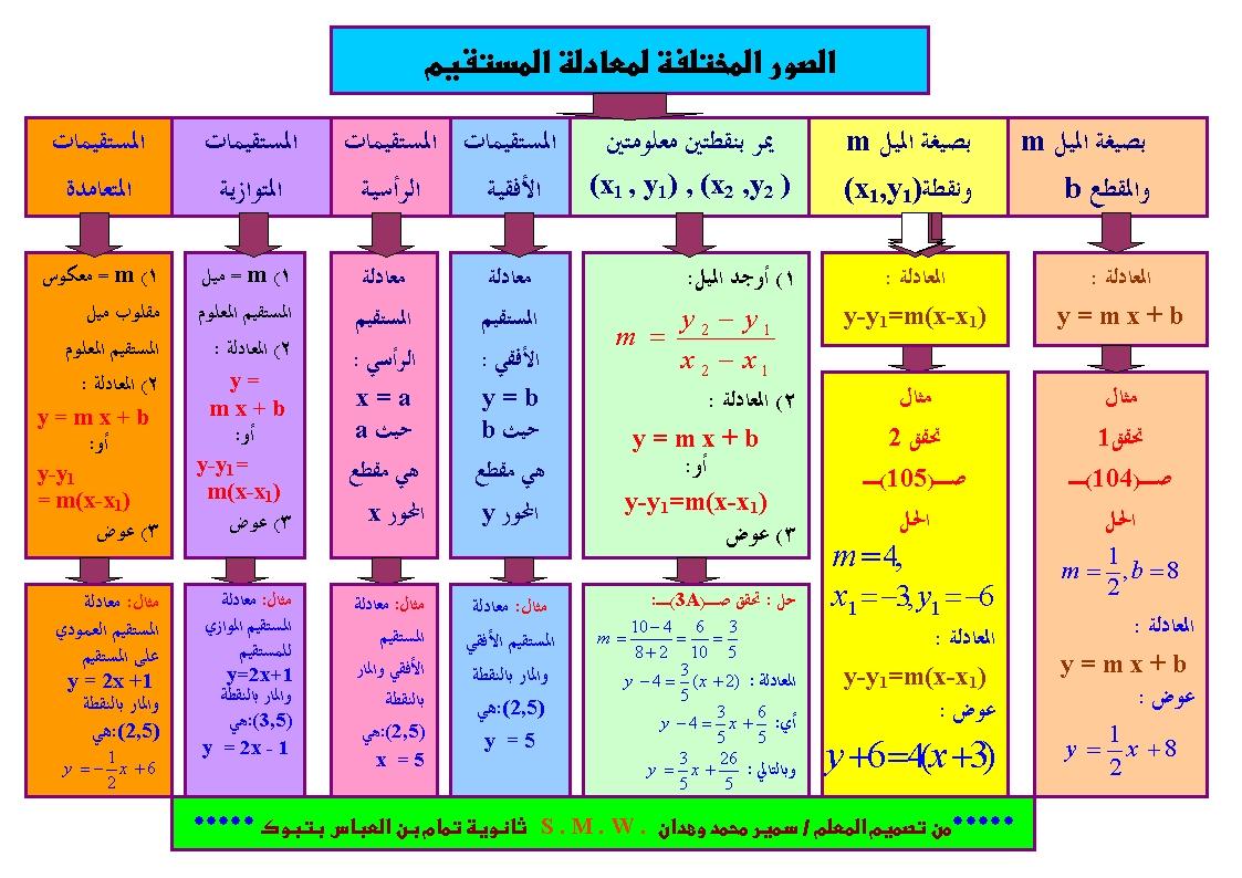 مطويات رياضيات اول ثانوي مقررات ف١